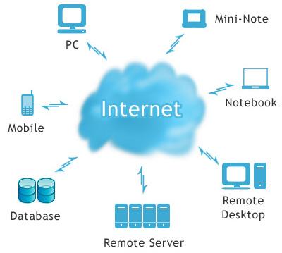Điện toán đám mây – công nghệ của thời đại mới
