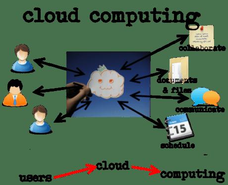 Điện toán đám mây liệu có phát triển tại Việt Nam?