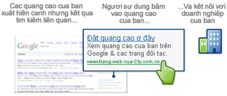 Từ khóa là những gì người sử dụng tìm kiếm trên Google.