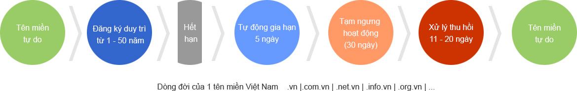 vong-doi-ten-mien-viet-nam