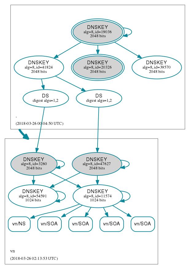 Một trong các tên miền .VN đầu tiên được ký zone DNSSEC.