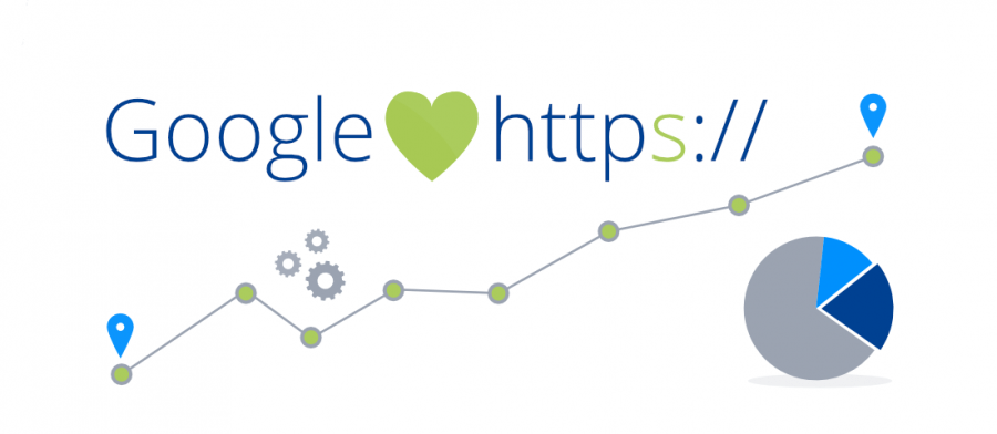 google ưu tiên website có ssl